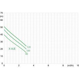 Courbe pour pompes X-AJE P et X-AJE B