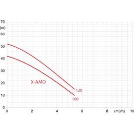 Courbe pour pompes X-AMO