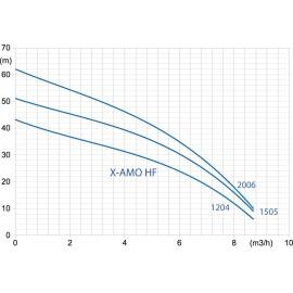 Courbe pour pompes X-AMO HF
