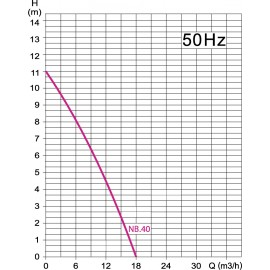 Pompe de relevage Vortex NB40